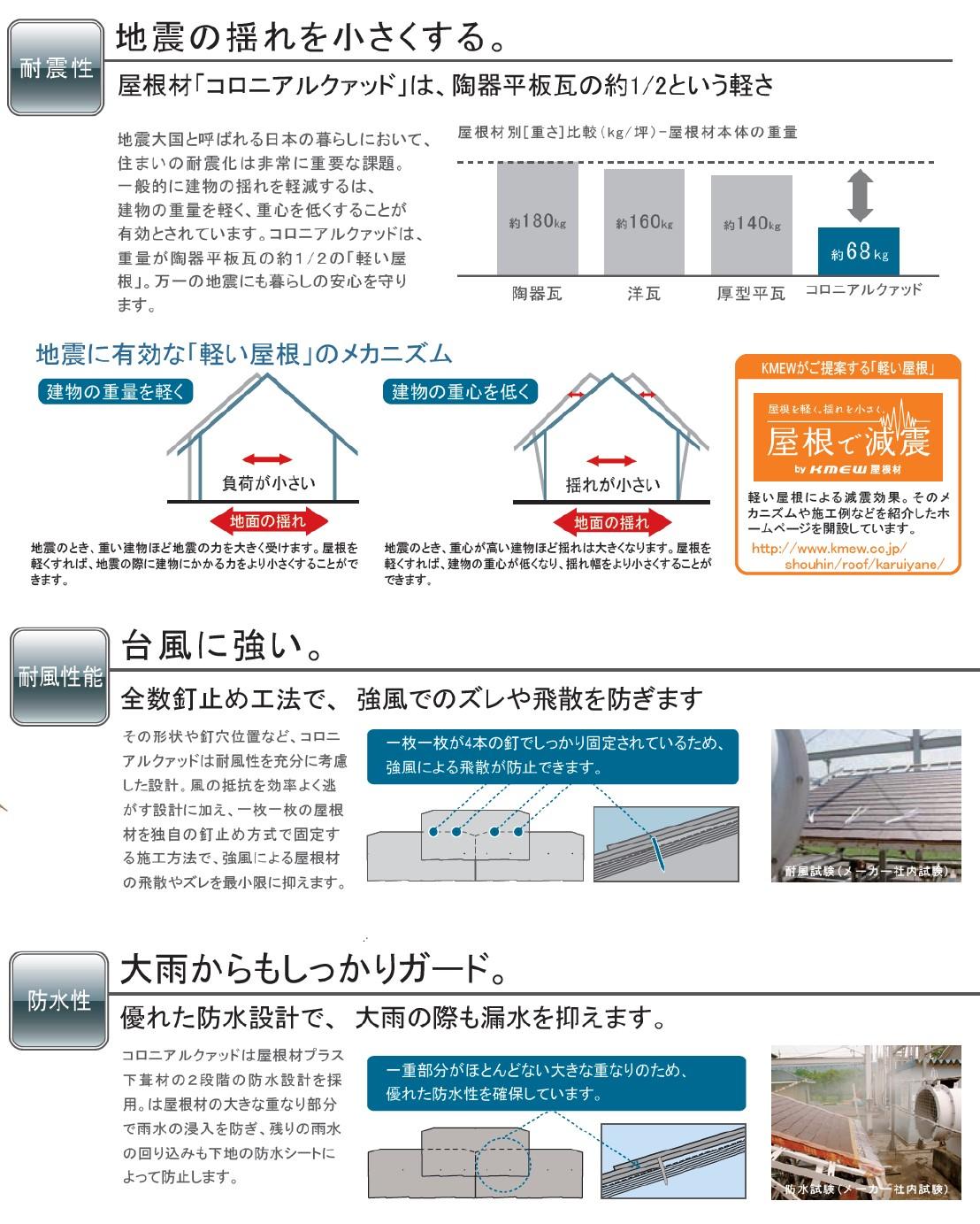 屋根材機能